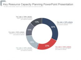 Key Resource Capacity Planning Powerpoint Presentation