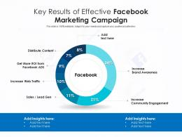 Key Results Of Effective Facebook Marketing Campaign