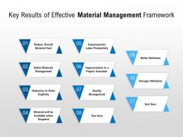 Key Results Of Effective Material Management Framework