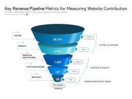 Key Revenue Pipeline Metrics For Measuring Website Contribution
