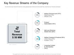 Key Revenue Streams Of The Company Pitch Deck Raise Seed Capital Angel Investors Ppt Introduction