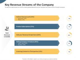 Key Revenue Streams Of The Company Pitch Deck To Raise Seed Money From Angel Investors Ppt Icons