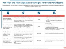Key Risk And Risk Mitigation Strategies For Event Participants Ppt Themes