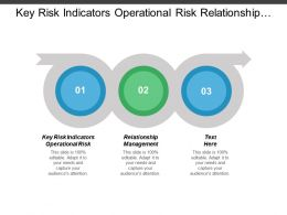 Key Risk Indicators Operational Risk Relationship Management Risk Management Cpb