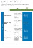 Key Risks And Status Of Response Presentation Report Infographic PPT PDF Document