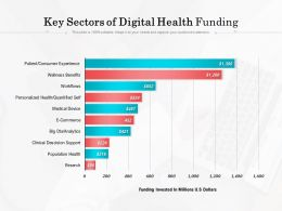 Key Sectors Of Digital Health Funding