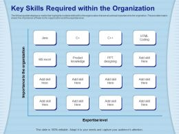 Key Skills Required Within The Organization Add Designing Ppt Powerpoint Presentation File Clipart