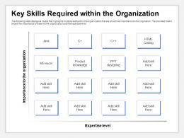Key Skills Required Within The Organization Expertise Level Ppt Introduction