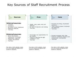 Key Sources Of Staff Recruitment Process