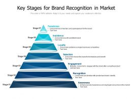 Key Stages For Brand Recognition In Market