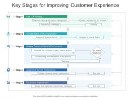 Key Stages For Improving Customer Experience