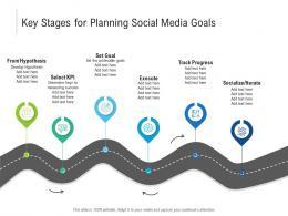Key Stages For Planning Social Media Goals