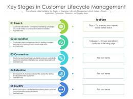 Key Stages In Customer Lifecycle Management