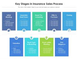 Key Stages In Insurance Sales Process
