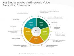 Key Stages Involved In Employee Value Proposition Framework