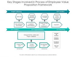 Key Stages Involved In Process Of Employee Value Proposition Framework