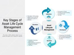 Key Stages Of Asset Life Cycle Management Process