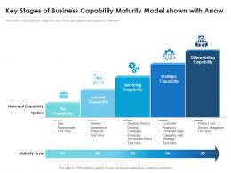 Key Stages Of Business Capability Maturity Model Shown With Arrow