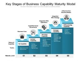 Key Stages Of Business Capability Maturity Model