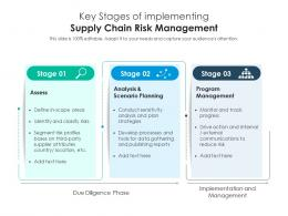 Key Stages Of Implementing Supply Chain Risk Management