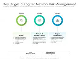 Key Stages Of Logistic Network Risk Management