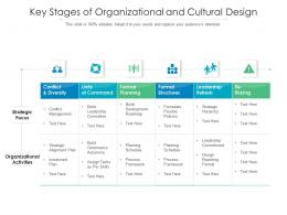 Key Stages Of Organizational And Cultural Design