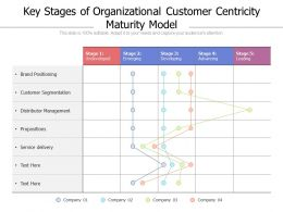 Key Stages Of Organizational Customer Centricity Maturity Model