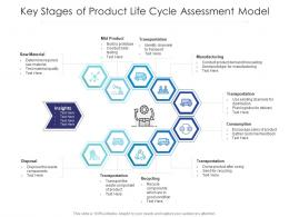 Key Stages Of Product Life Cycle Assessment Model