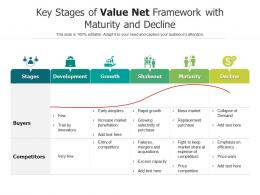 Key Stages Of Value Net Framework With Maturity And Decline