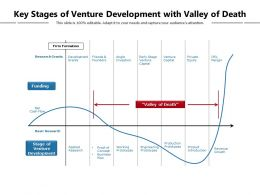 Key Stages Of Venture Development With Valley Of Death