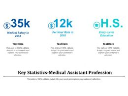 Key Statistics-Medical Assistant Profession