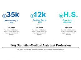 Key Statistics-Medical Assistant Profession