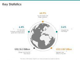 Key Statistics Aggregate Retail Ppt Powerpoint Presentation Designs Download