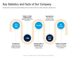 Key Statistics And Facts Of Our Company Pitch Deck For Cryptocurrency Funding Ppt Infographics