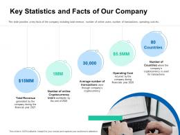Key Statistics And Facts Of Our Company Pitch Deck For ICO Funding Ppt Template