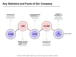 Key Statistics And Facts Of Our Company Ppt Powerpoint Presentation Summary Rules