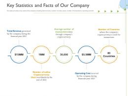 Key Statistics And Facts Of Our Company Raise Funds Initial Currency Offering Ppt Grid
