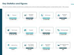 Key Statistics And Figures Capital Pitch Deck Raise Funding Bridge Financing Ppt Grid