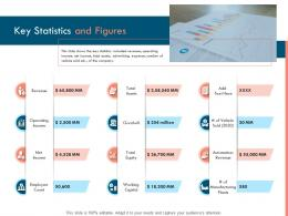 Key Statistics And Figures Ppt Powerpoint Presentation Model Example