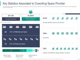 Key Statistics Associated To Coworking Space Provider Coworking Space Investor