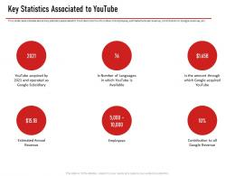 Key Statistics Associated To Youtube Ppt Layouts Graphics