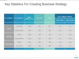 Key Statistics For Creating Business Strategy Presentation Slide