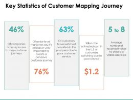 Key Statistics Of Customer Mapping Journey Companies Ppt Powerpoint Slides