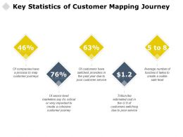 Key Statistics Of Customer Mapping Journey Management Marketing Ppt Powerpoint Presentation Ideas