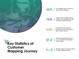 Key Statistics Of Customer Mapping Journey Management Planning Ppt Powerpoint Presentation Icon Layouts