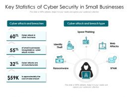Key Statistics Of Cyber Security In Small Businesses