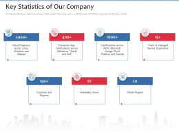 Key Statistics Of Our Company And Redhat Ppt Powerpoint Presentation Styles Inspiration