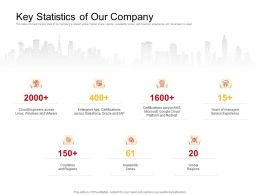 Key Statistics Of Our Company Regions Ppt Powerpoint Presentation Professional Graphics