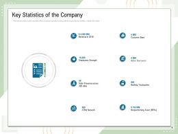 Key Statistics Of The Company Employees Strength Ppt Powerpoint Presentation Themes