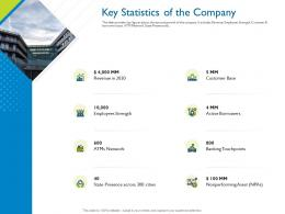 Key Statistics Of The Company Investor Pitch Deck For Hybrid Financing Ppt Slides